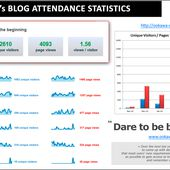 Ookawa-Corp's Blog attendance statistics : A huge THANKS to ALL of YOU - Dare to be better ? OK ! - OOKAWA Corp.