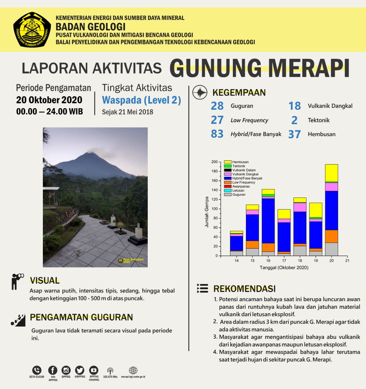 Merapi - summary of the seismic activity of 20.10.2020 / 00-24h WIB - Doc. BPPTKG