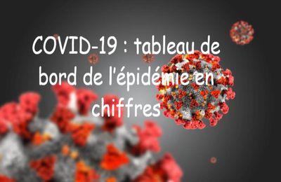 COVID-19 : tableau de bord de l'épidémie en chiffres