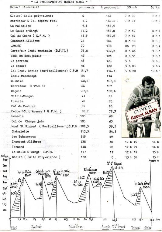 Certains diplômes reçus ou prospectus des cyclosportives auxquelles j'ai participé (manque la Bisou)