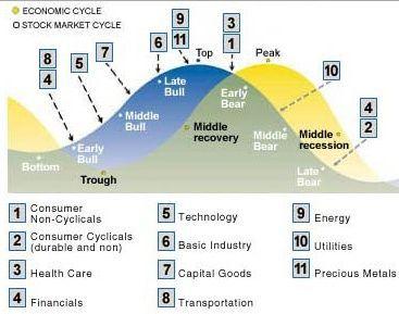 Crises et fluctuations économiques