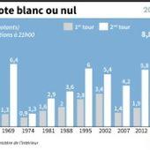 Entre l'abstention et le vote blanc, un Français sur trois n'a pas choisi dimanche