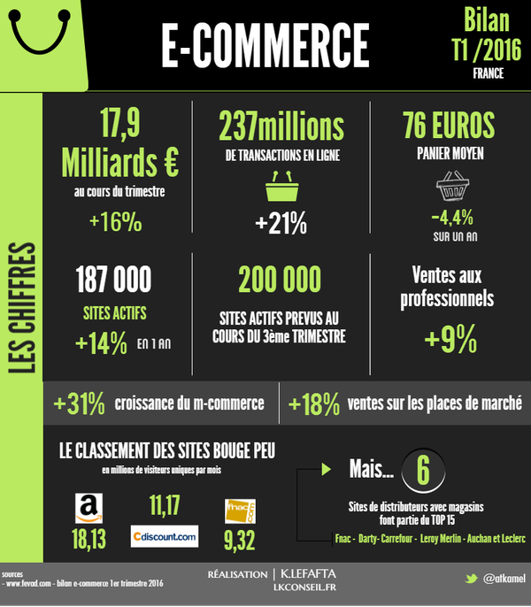 Web : E-commerce, le réveil du 1er trimestre 2016 en France