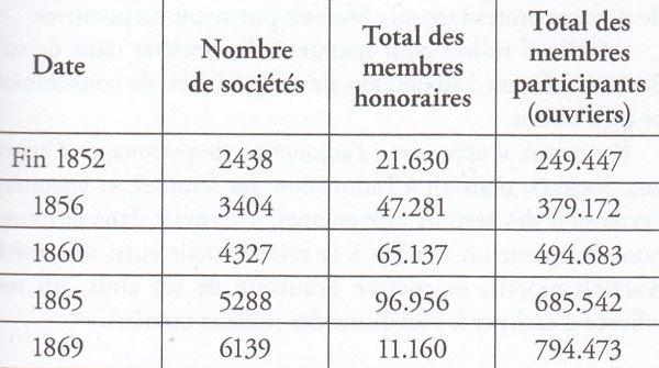 J.B. Duroselle, Les débuts du catholicisme social en France, PUF, 1951