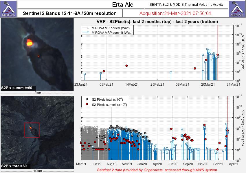 Erta Ale - Doc. Sentinel-2 bands 12,11,8   & Modis thermal volcanic activivity  / Mirova du 24.03.2021/ 07h56