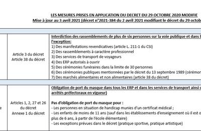 Tableau des mesures renforcées au 3 avril 2021