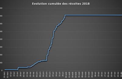 [Recoltes] 70 kg dépassés : l'année 2018 reste sur une bonne tendance