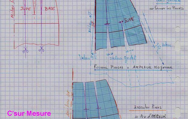 18.2 : emplacement des Godets sur jupe droite