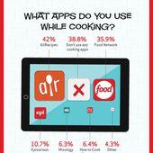 Quelle place aura la technologie dans votre cuisine le soir du réveillon ?-%post_id%