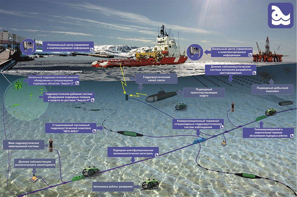 """Умка-2021 : La Marine Russe assure la """"liberté de navigation""""©™ dans l'Arctique ."""