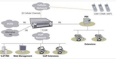 i tel Mobile Platinum Mobile Gplex Mobile Hello Byte Mobile mosip Mobile Dialer, A VOIP SOLUTION BD