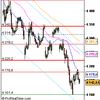 Analyse CAC 40 pour le 15/07