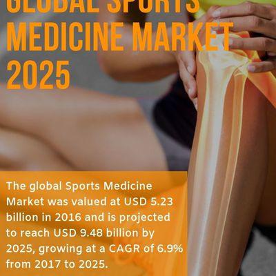 Global Sports Medicine Market to reach $5.23 billion by 2025