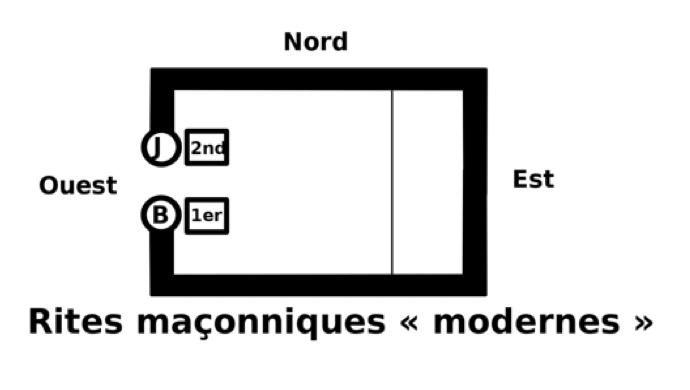 Plan traditionnel d'un temple maçonnique