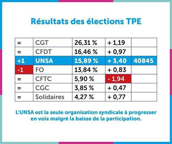 Élections TPE : l'UNSA se hisse à la 3ème place