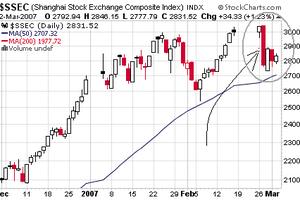 En savoir un peu plus sur la bourse de Shanghai...
