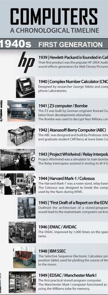 Grandes dates de l'informatique (1940-2010)