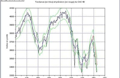 CAC 40: 2 semaines de bilan & perspectives