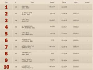 Dakar 2017, Loeb prend les commandes!