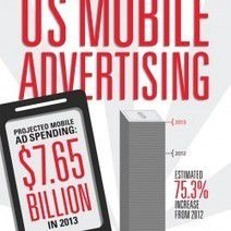 How eMarketer Estimates Spending on US Mobile...