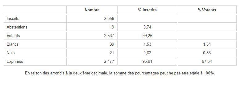 Les résultats des sénatoriales dans l'Hérault