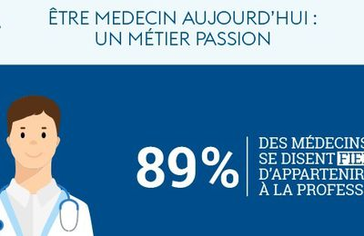témoignages, perceptions et attentes de près de 35 000 médecins