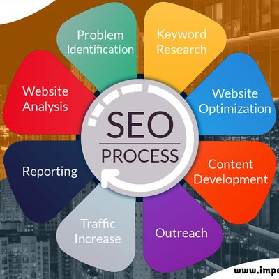 Best SEO Service Company to More Traffic and Revenue
