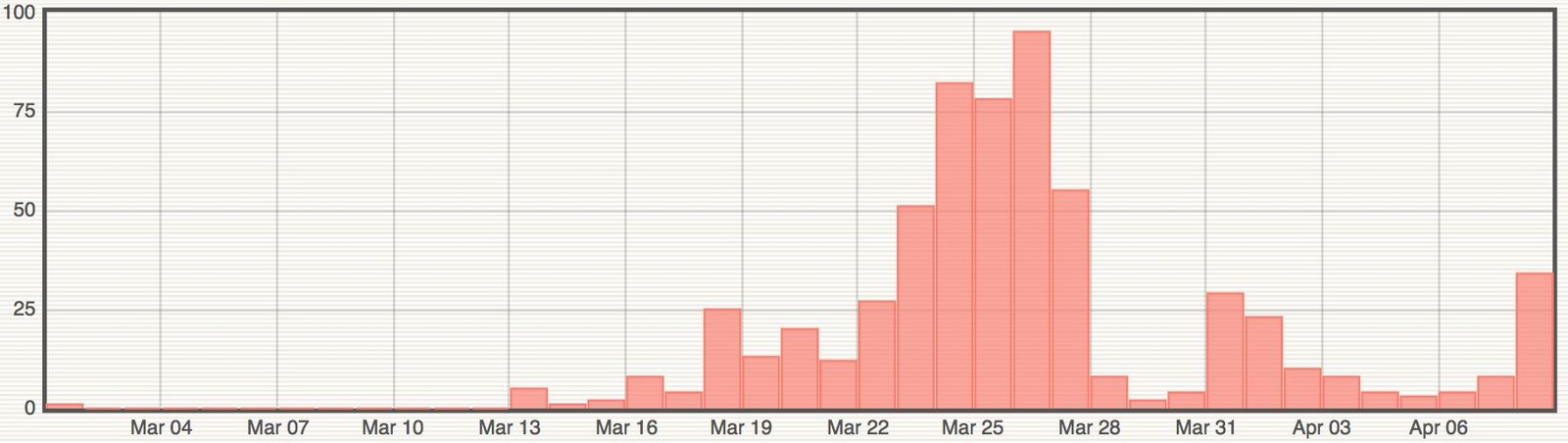 Piton de La Fournaise - increase in the number of earthquakes since March 13, 2021 - Doc. OVPF