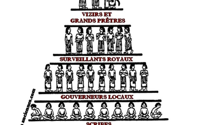 Pyramide sociale de l'Egypte antique