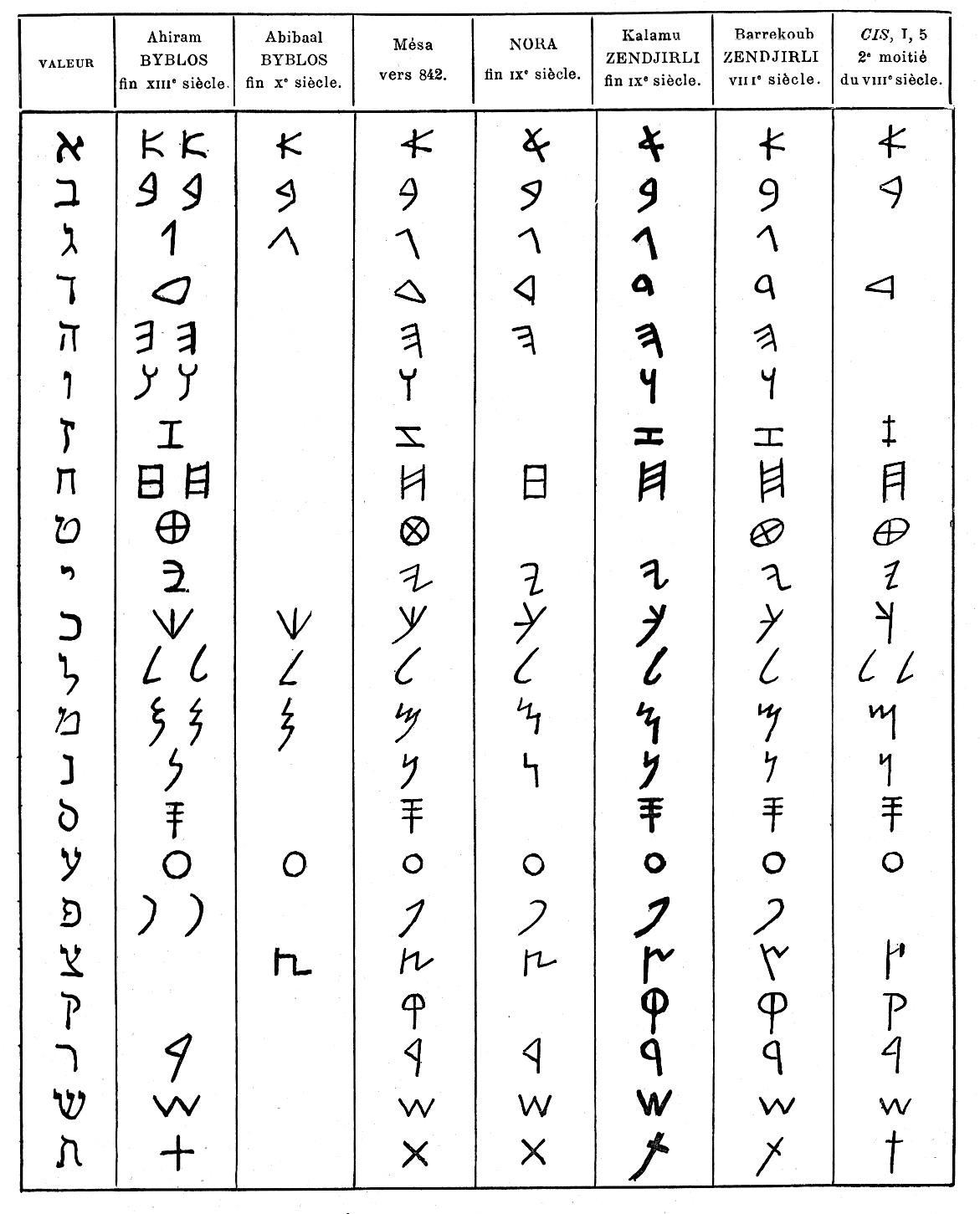 DECODAGE des prénoms et noms