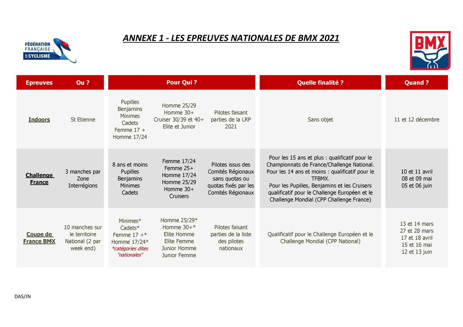 Note aux clubs 2021