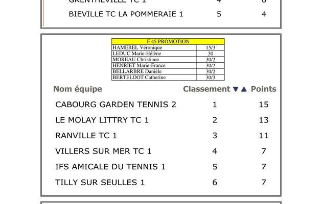 CLASSEMENT DAMES CHAMPIONNAT D'HIVER
