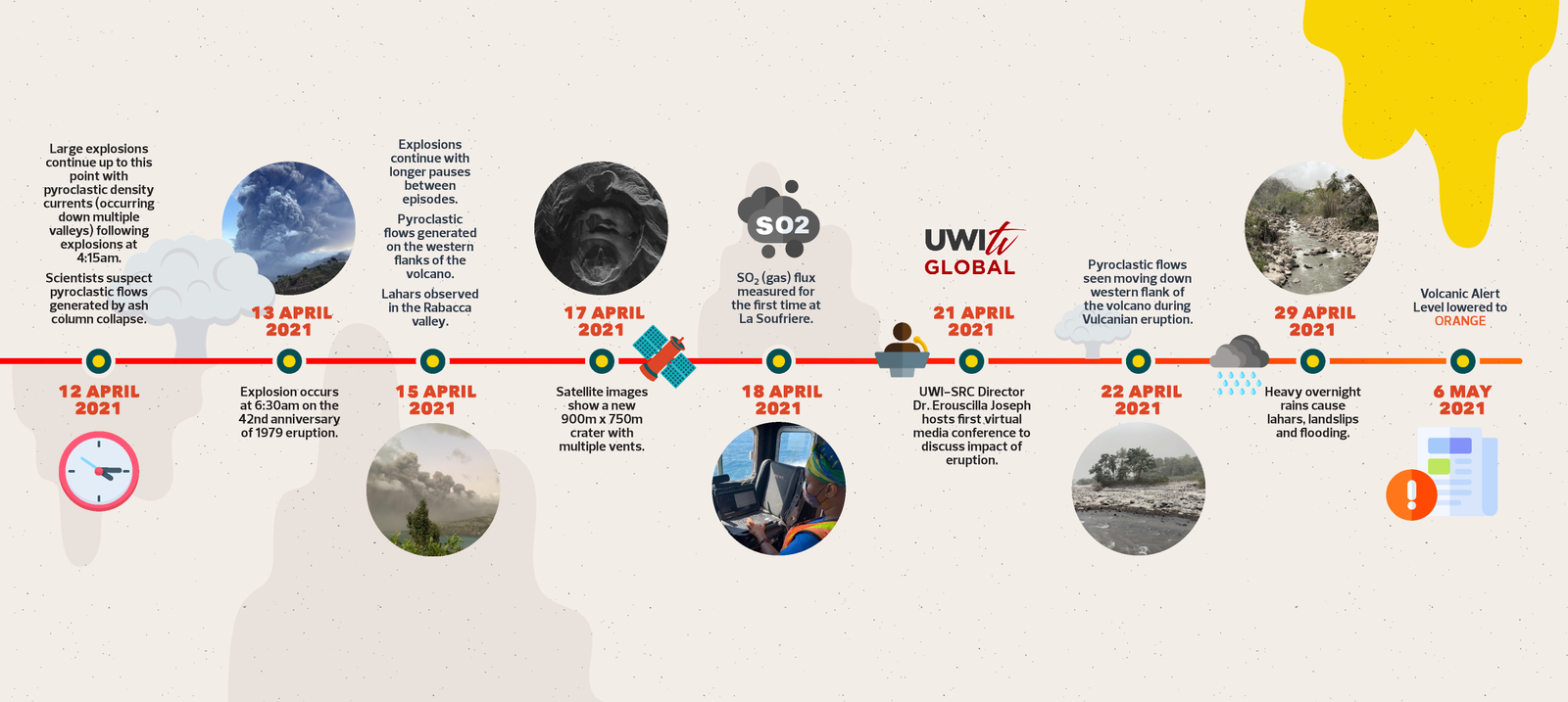 Soufriere of St Vincent - timeline of events - Doc. UWI-SRC - one click to enlarge