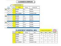 La 2ème manche du challenge régional cadets à Bourré (41)