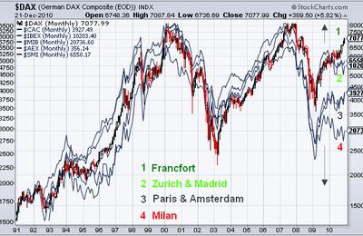 La crise a bouleversé le comportement des grandes places boursières