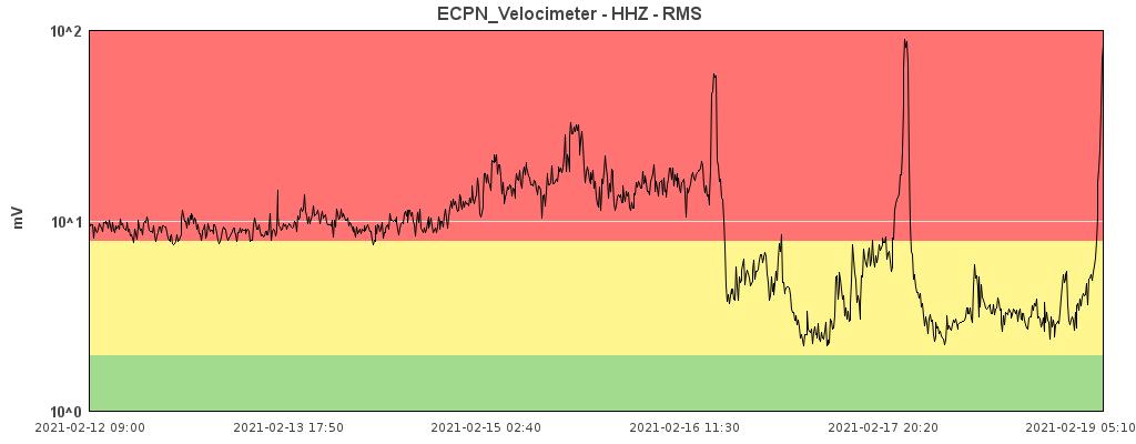 Etna - tremor on 19.02.2021 ... on the rise - Doc. INGV OE
