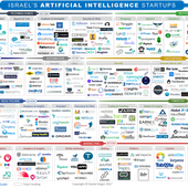 Israel's Artificial Intelligence Startups - OOKAWA Corp.