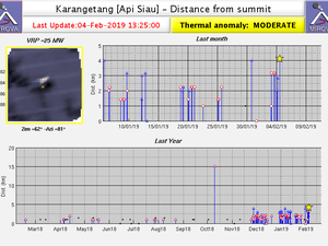 Karangetang - thermal anomalies on 04.02.2019 and distance to the summit - Doc. Mirova - one click to enlarge