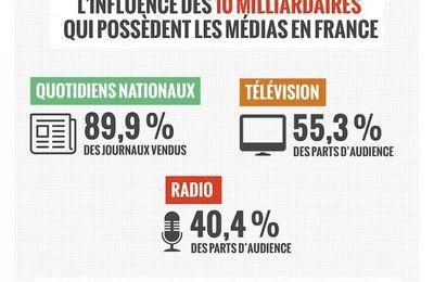 Le pouvoir d'influence délirant des dix milliardaires qui possèdent la presse française (Bastamag.net)