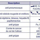 Une étude scientifique révèle la présence de contaminants particulaires inexpliquée dans 44 vaccins français et italiens - Le Nouveau Paradigme