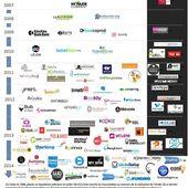 Panorama et résultats des plateformes de crowdfunding françaises