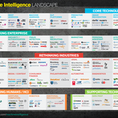 About every artificial intelligence, machine learning, or data related startup I could find ... - OOKAWA Corp.