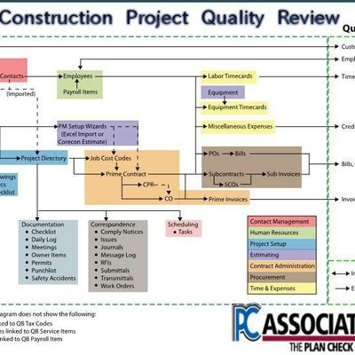 5 Significant Benefits of Outsourcing Constructability Building Review Services