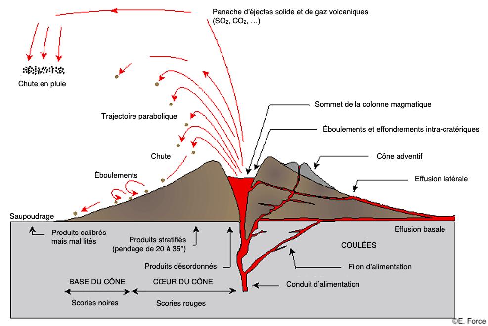 Figure 10. Volcanisme strombolien et formation d'un cône (illustration : E. Force).