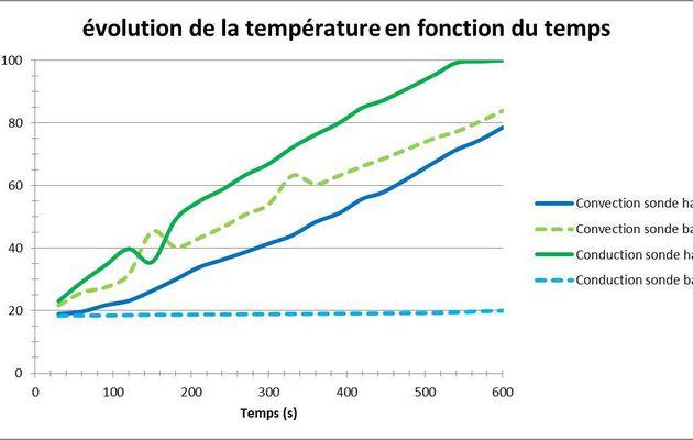 TS_T2A-TP1 : Les transferts d'énergie thermique