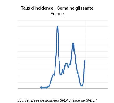 4 ème vague covid en France : à quand le pic ?
