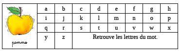 Rituel de reconnaissance des lettres