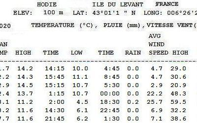 Climatologie semaine 52/2020 - Domaine naturiste d'Héliopolis - Station Hodie - île du Levant