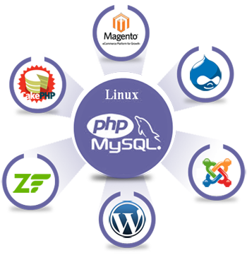 PHP Programming And Its Remarkable Advancement