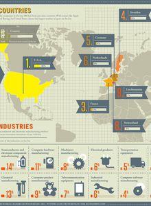 R&D, classement par pays